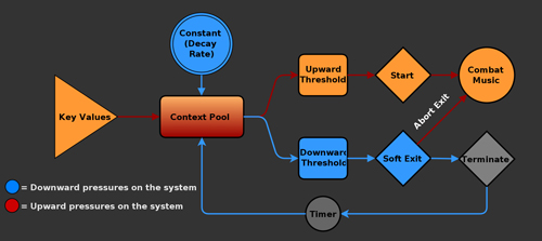 Designing Contextualized Systems Flowchart