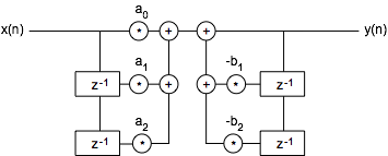Direct form I filter topology.