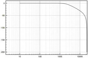 LPF with cutoff at 2000Hz, and Q = 0.707.