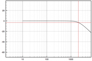 Attenuation is -3dB at the 2000Hz cutoff frequency.